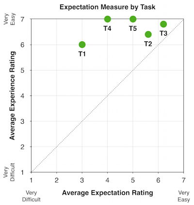 Expectation Measure Graph